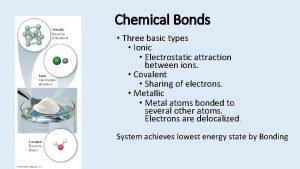 Chemical Bonds Three basic types Ionic Electrostatic attraction