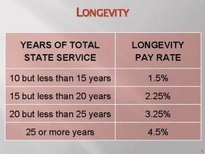 LONGEVITY YEARS OF TOTAL STATE SERVICE LONGEVITY PAY