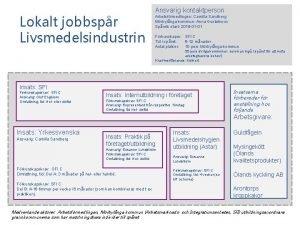 Lokalt jobbspr Livsmedelsindustrin Ansvarig kontaktperson Arbetsfrmedlingen Camilla Sandberg