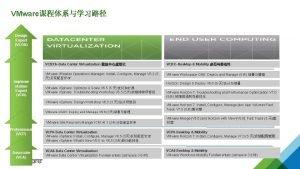 VMware Design Expert VCDX Impleme ntation Expert VCIX