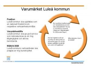 Varumrket Lule kommun Position Lule kommun ska uppfattas