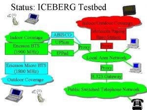 Status ICEBERG Testbed IndoorOutdoor Coverage Indoor Coverage Ericsson