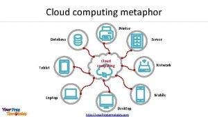 Cloud computing metaphor Printer Database Tablet Server Cloud