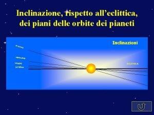 Inclinazione rispetto alleclittica dei piani delle orbite dei