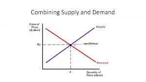 Combining Supply and Demand Laws of Demand Supply