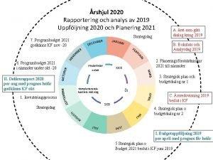 rshjul 2020 Rapportering och analys av 2019 Uppfljning