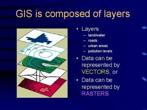GIS is composed of layers Layers landwater roads
