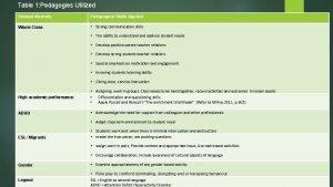 Table 1 Pedagogies Utilized Student diversity Pedagogical Skills
