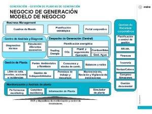GENERACIN GESTIN DE PLANTAS DE GENERACIN Generacin NEGOCIO