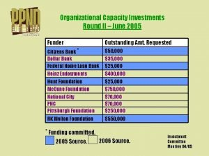 Organizational Capacity Investments Round II June 2005 Funder