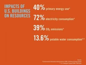 Green Building benefits REDUCED ENERGY CONSUMPTION LOWER OPERATING