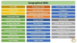 Geographical Skills Basic Skills Investigative Skills Cross Profiles