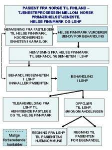 PASIENT FRA NORGE FINLANDTIL TILFINLAND NORGE TJENESTEPROSESSENMELLOM NORSK