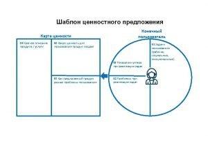 Value proposition canvas Customer Customer segment Value proposition