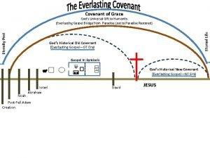 Covenant of Grace Eternal Life Eternity Past Gods