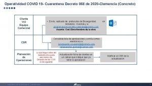 Operatividad COVID 19 Cuarentena Decreto 068 de 2020