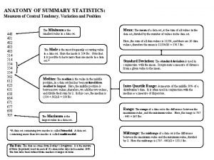 ANATOMY OF SUMMARY STATISTICS Measures of Central Tendency