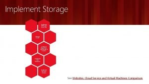 Implement Storage Implement Blobs and Azure Files Manage