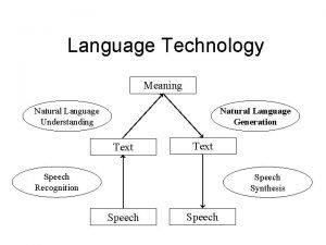 Language Technology Meaning Natural Language Understanding Natural Language