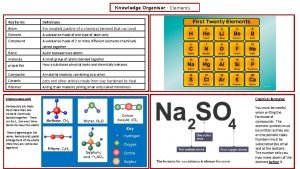 Knowledge Organiser Elements Key Terms Definitions Atom the