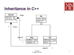 Inheritance in C CS1030 Dr Mark L Hornick