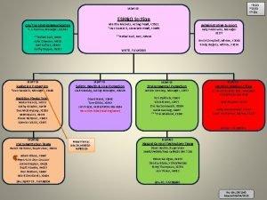 RSO SSO EO MS119 ESHQ Section QATrainingCommunication Martha