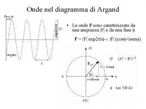 Onde nel diagramma di Argand Le onde F