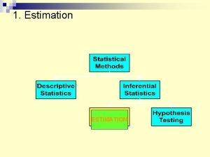 1 Estimation ESTIMATION Sampling Distribution a k a
