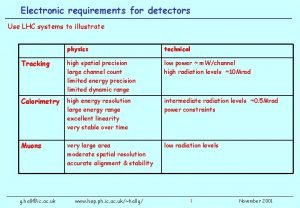 Electronic requirements for detectors Use LHC systems to
