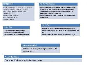 Collge XXX Projet dtablissement 4me E 26 lves
