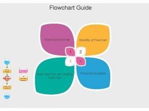 Flowchart Guide Flowchart Overview Start Alarm Rings Delay