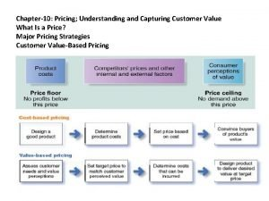 Chapter10 Pricing Understanding and Capturing Customer Value What