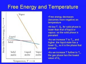 Free Energy and Temperature Free energy decreases becomes