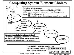 Computing System Element Choices Programmability Flexibility GPPs General
