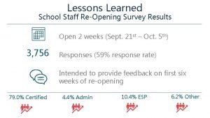 Lessons Learned School Staff ReOpening Survey Results Open