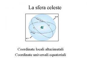 La sfera celeste Coordinate locali altazimutali Coordinate universali