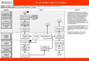 PATRIMONIO INSTITUCIONAL OBJETO Establecer los procedimientos a seguir