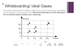 Whiteboarding Ideal Gases Five points representing five different