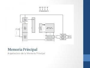Memoria Principal Arquitectura de la Memoria Principal Memoria