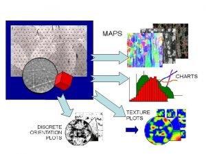 IPF a OIM schma A Grain Boundary Map