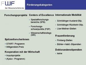 Frderungskategorien Forschungsprojekte Centers of Excellence Internationale Mobilitt Spezialforschungsbereiche
