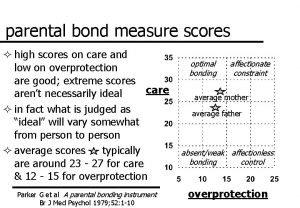 parental bond measure scores high scores on care