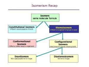 Isomerism Recap Isomers same molecular formula Constitutional Isomers