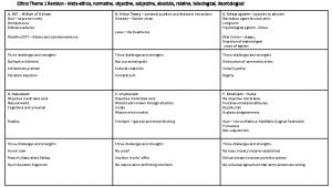 Ethics Theme 1 Revision Metaethics normative objective subjective
