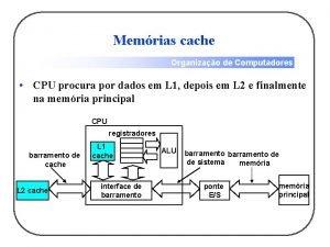 Memrias cache Organizao de Computadores CPU procura por