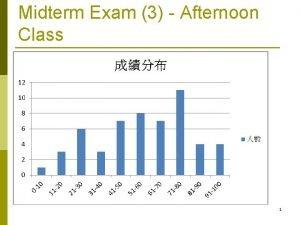 Midterm Exam 3 Afternoon Class 1 Midterm Exam