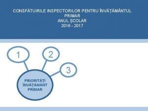 CONSFTUIRILE INSPECTORILOR PENTRU NVM NTUL PRIMAR ANUL COLAR