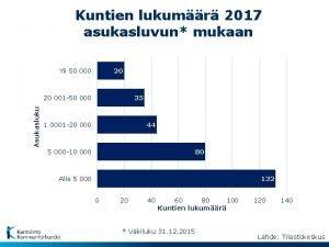 Kuntien lukumr 2017 asukasluvun mukaan Yli 50 000