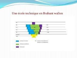Une cole technique en Brabant wallon Des grilles