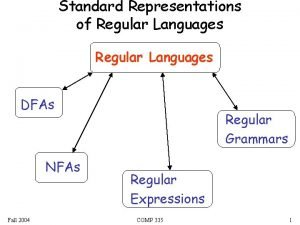 Standard Representations of Regular Languages DFAs NFAs Fall